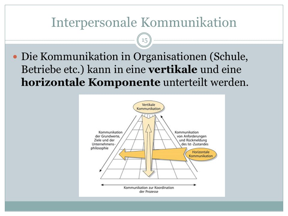 Interpersonale Kommunikation Die Kommunikation in Organisationen (Schule, Betriebe etc.) kann in eine vertikale und eine horizontale Komponente untert