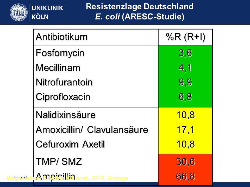Folie 20 Resistenzlage Deutschland E. coli (ARESC-Studie)Antibiotikum %R (R+I) FosfomycinMecillinamNitrofurantoinCiprofloxacin3,64,19,96,8 Nalidixinsä