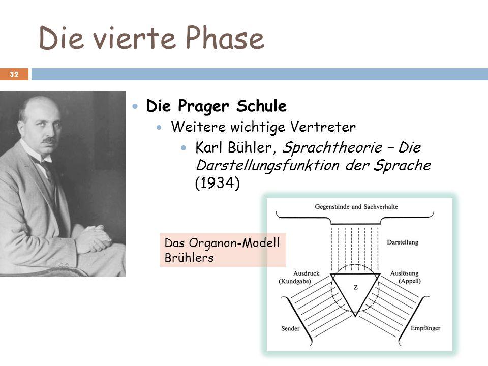 Die vierte Phase 32 Die Prager Schule Weitere wichtige Vertreter Karl Bühler, Sprachtheorie – Die Darstellungsfunktion der Sprache (1934) Das Organon-