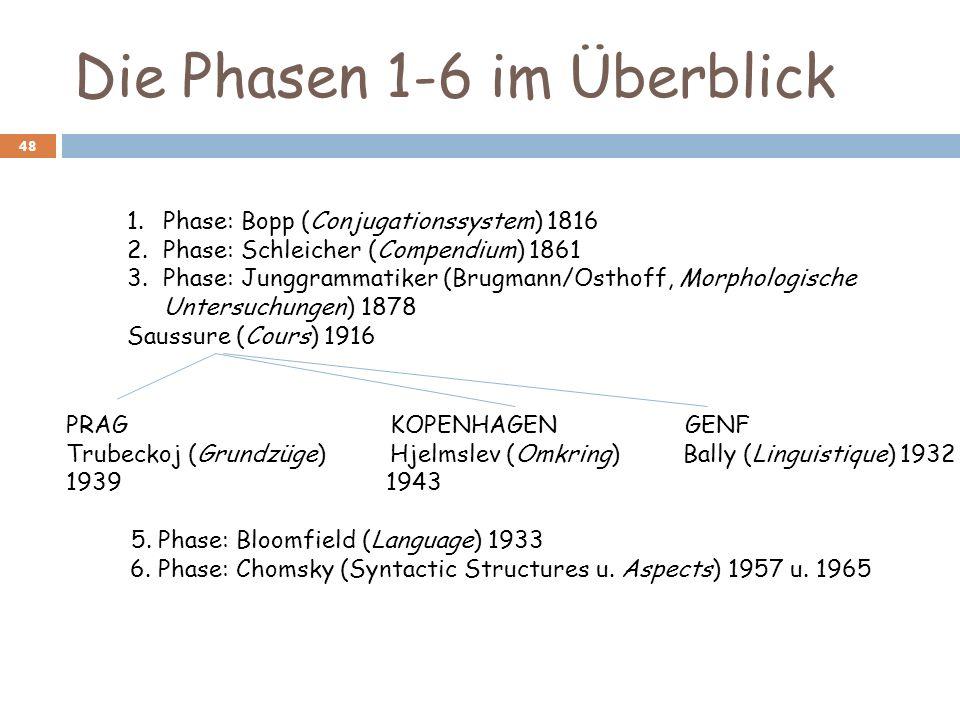 Die Phasen 1-6 im Überblick 48 1.Phase: Bopp (Conjugationssystem) 1816 2.Phase: Schleicher (Compendium) 1861 3.Phase: Junggrammatiker (Brugmann/Osthof