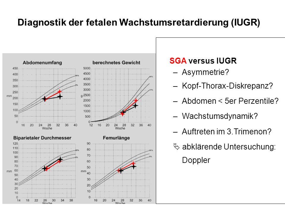 SGA versus IUGR –Asymmetrie? –Kopf-Thorax-Diskrepanz? –Abdomen < 5er Perzentile? –Wachstumsdynamik? –Auftreten im 3.Trimenon? abklärende Untersuchung: