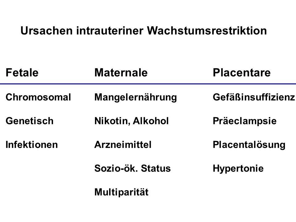 Ursachen intrauteriner Wachstumsrestriktion Fetale MaternalePlacentare ChromosomalMangelernährungGefäßinsuffizienz GenetischNikotin, AlkoholPräeclamps