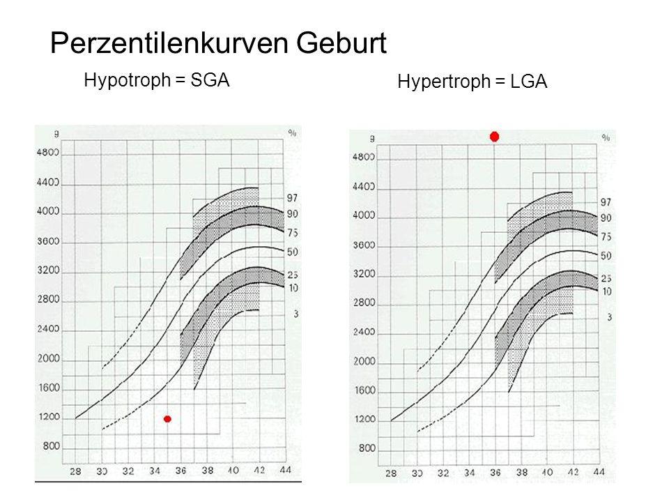 Perzentilenkurven Geburt Hypotroph = SGA Hypertroph = LGA