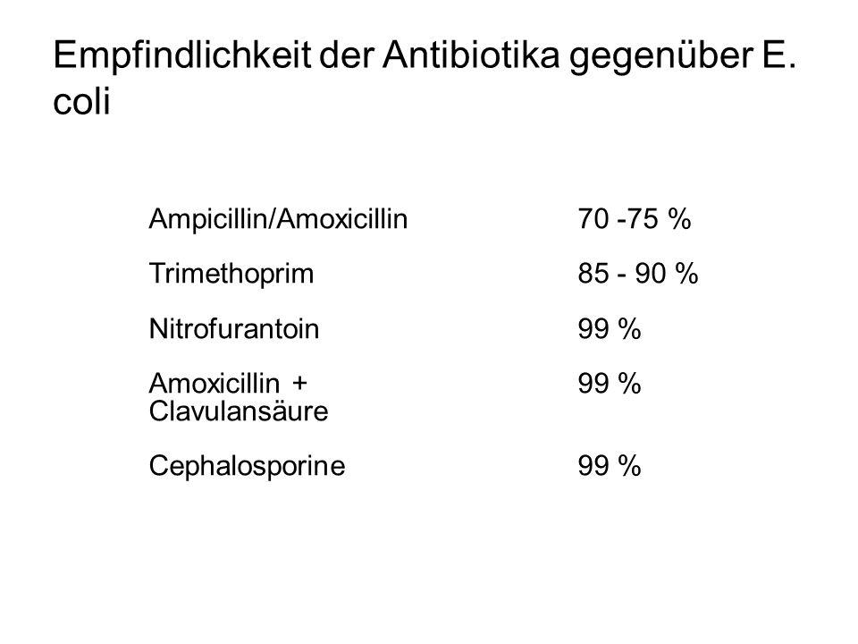 Empfindlichkeit der Antibiotika gegenüber E. coli Ampicillin/Amoxicillin70 -75 % Trimethoprim85 - 90 % Nitrofurantoin99 % Amoxicillin + 99 % Clavulans