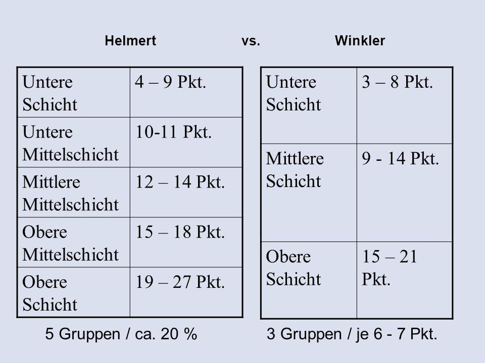 Helmert Untere Schicht 3 – 8 Pkt. Mittlere Schicht 9 - 14 Pkt. Obere Schicht 15 – 21 Pkt. Winklervs. 5 Gruppen / ca. 20 %3 Gruppen / je 6 - 7 Pkt. Unt