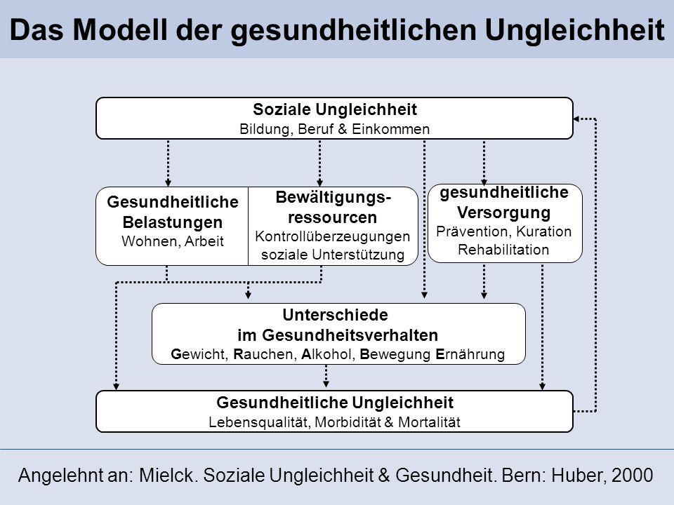 Soziale Ungleichheit Bildung, Beruf & Einkommen Gesundheitliche Belastungen Wohnen, Arbeit Bewältigungs- ressourcen Kontrollüberzeugungen soziale Unte