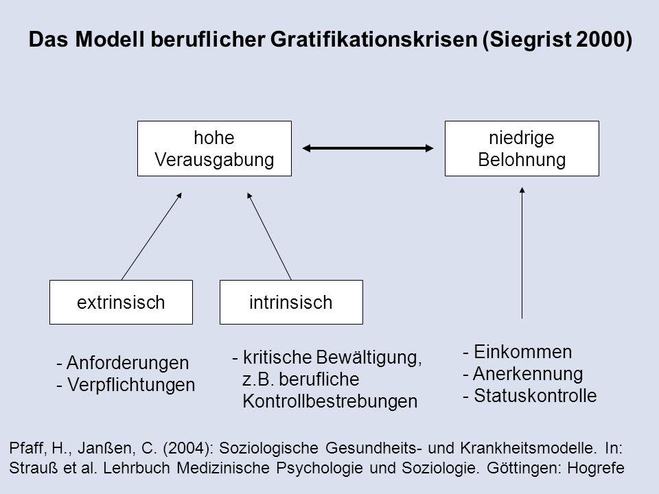 Das Modell beruflicher Gratifikationskrisen (Siegrist 2000) hohe Verausgabung niedrige Belohnung extrinsischintrinsisch - Anforderungen - Verpflichtungen - kritische Bewältigung, z.B.