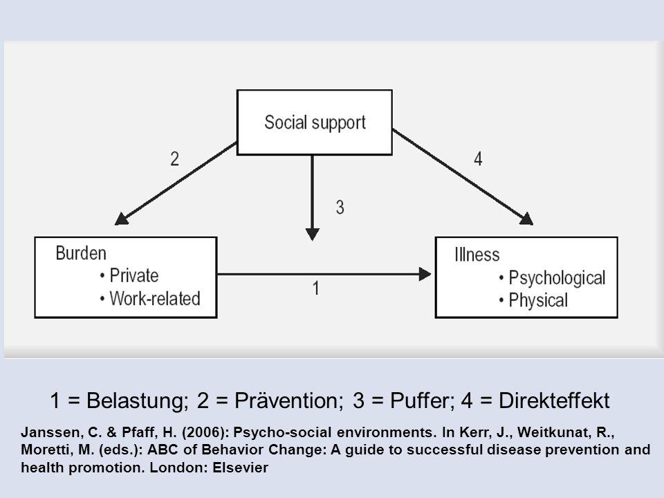 1 = Belastung; 2 = Prävention; 3 = Puffer; 4 = Direkteffekt Janssen, C. & Pfaff, H. (2006): Psycho-social environments. In Kerr, J., Weitkunat, R., Mo