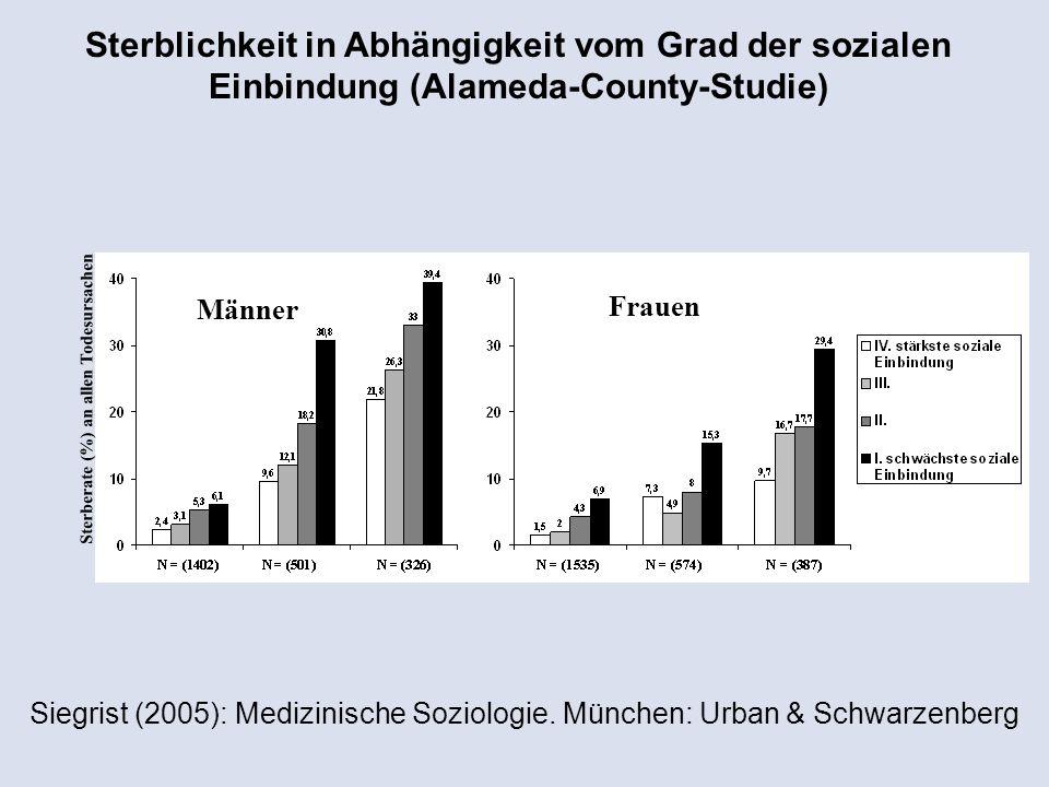 Männer Sterberate (%) an allen Todesursachen Sterblichkeit in Abhängigkeit vom Grad der sozialen Einbindung (Alameda-County-Studie) Frauen Siegrist (2005): Medizinische Soziologie.