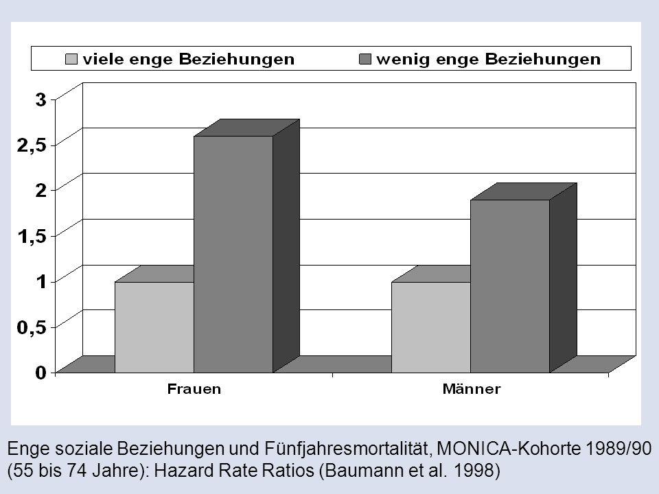 Enge soziale Beziehungen und Fünfjahresmortalität, MONICA-Kohorte 1989/90 (55 bis 74 Jahre): Hazard Rate Ratios (Baumann et al. 1998)