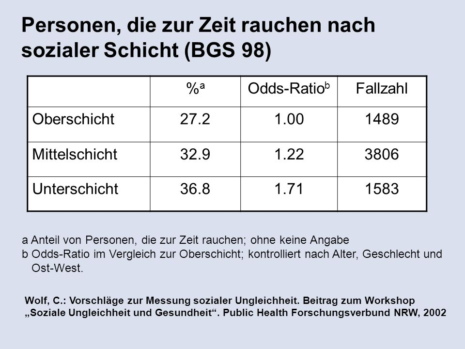 Personen, die zur Zeit rauchen nach sozialer Schicht (BGS 98) a Anteil von Personen, die zur Zeit rauchen; ohne keine Angabe b Odds-Ratio im Vergleich zur Oberschicht; kontrolliert nach Alter, Geschlecht und Ost-West.