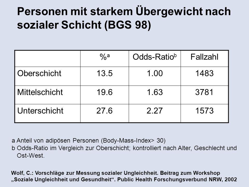 Personen mit starkem Übergewicht nach sozialer Schicht (BGS 98) a Anteil von adipösen Personen (Body-Mass-Index> 30) b Odds-Ratio im Vergleich zur Oberschicht; kontrolliert nach Alter, Geschlecht und Ost-West.