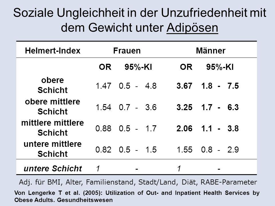 Helmert-IndexFrauenMänner OR 95%-KIOR95%-KI obere Schicht 1.470.5-4.83.671.8-7.5 obere mittlere Schicht 1.540.7-3.63.251.7-6.3 mittlere mittlere Schicht 0.880.5-1.72.061.1-3.8 untere mittlere Schicht 0.820.5-1.51.550.8-2.9 untere Schicht1.00- - Soziale Ungleichheit in der Unzufriedenheit mit dem Gewicht unter Adipösen Adj.