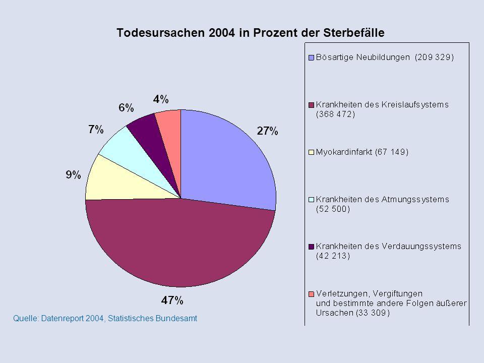 Todesursachen 2004 in Prozent der Sterbefälle Quelle: Datenreport 2004, Statistisches Bundesamt
