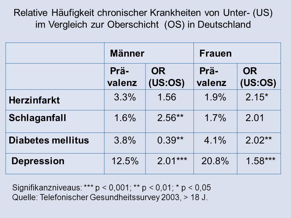 Männer Frauen Prä- valenz OR (US:OS) Prä- valenz OR (US:OS) Herzinfarkt 3.3%1.561.9% 2.15* Schlaganfall1.6%2.56**1.7% 2.01 Diabetes mellitus3.8%0.39**