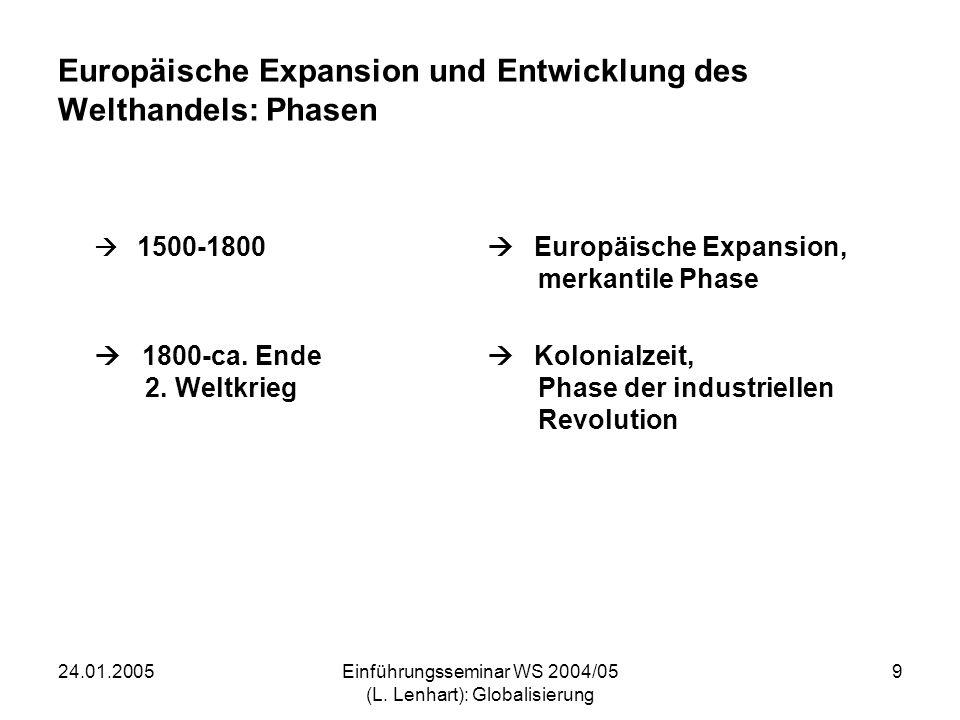 24.01.2005Einführungsseminar WS 2004/05 (L. Lenhart): Globalisierung 9 Europäische Expansion und Entwicklung des Welthandels: Phasen 1500-1800 Europäi