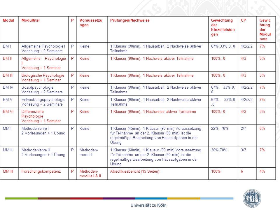 Universität zu Köln ModulModultitelPVoraussetzu ngen Prüfungen/NachweiseGewichtung der Einzelleistun gen CPGewic htung der Modul note BM IAllgemeine Psychologie I Vorlesung + 2 Seminare PKeine1 Klausur (90min), 1 Hausarbeit, 2 Nachweise aktiver Teilnahme 67%,33%,0, 04/2/2/27% BM IIAllgemeine Psychologie II Vorlesung + 1 Seminar PKeine1 Klausur (90min), 1 Nachweis aktiver Teilnahme100%, 04/35% BM IIIBiologische Psychologie Vorlesung + 1 Seminar PKeine1 Klausur (90min), 1 Nachweis aktiver Teilnahme100%, 04/35% BM IVSozialpsychologie Vorlesung + 2 Seminare PKeine1 Klausur (90min), 1 Hausarbeit, 2 Nachweise aktiver Teilnahme 67%, 33%,0, 0 4/2/2/27% BM VEntwicklungspsychologie Vorlesung + 2 Seminare PKeine1 Klausur (90min), 1 Hausarbeit, 2 Nachweise aktiver Teilnahme 67%, 33%,0,0 4/2/2/27% BM VIDifferenzielle Psychologie Vorlesung + 1 Seminar PKeine1 Klausur (90min), 1 Nachweise aktiver Teilnahme100%, 04/35% MM IMethodenlehre I 2 Vorlesungen + 1 Übung PKeine1 Klausur (45min), 1 Klausur (90 min) Voraussetzung für Teilnahme an der 2.