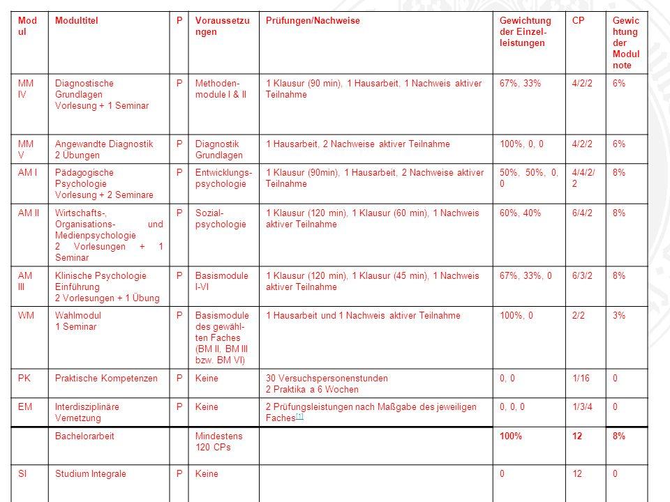 Universität zu Köln Mod ul ModultitelPVoraussetzu ngen Prüfungen/NachweiseGewichtung der Einzel leistungen CPGewic htung der Modul note MM IV Diagnostische Grundlagen Vorlesung + 1 Seminar PMethoden- module I & II 1 Klausur (90 min), 1 Hausarbeit, 1 Nachweis aktiver Teilnahme 67%, 33%4/2/26% MM V Angewandte Diagnostik 2 Übungen PDiagnostik Grundlagen 1 Hausarbeit, 2 Nachweise aktiver Teilnahme100%, 0, 04/2/26% AM IPädagogische Psychologie Vorlesung + 2 Seminare PEntwicklungs- psychologie 1 Klausur (90min), 1 Hausarbeit, 2 Nachweise aktiver Teilnahme 50%, 50%, 0, 0 4/4/2/ 2 8% AM IIWirtschafts-, Organisations- und Medienpsychologie 2 Vorlesungen + 1 Seminar PSozial- psychologie 1 Klausur (120 min), 1 Klausur (60 min), 1 Nachweis aktiver Teilnahme 60%, 40%6/4/28% AM III Klinische Psychologie Einführung 2 Vorlesungen + 1 Übung PBasismodule I-VI 1 Klausur (120 min), 1 Klausur (45 min), 1 Nachweis aktiver Teilnahme 67%, 33%, 06/3/28% WMWahlmodul 1 Seminar PBasismodule des gewähl- ten Faches (BM II, BM III bzw.
