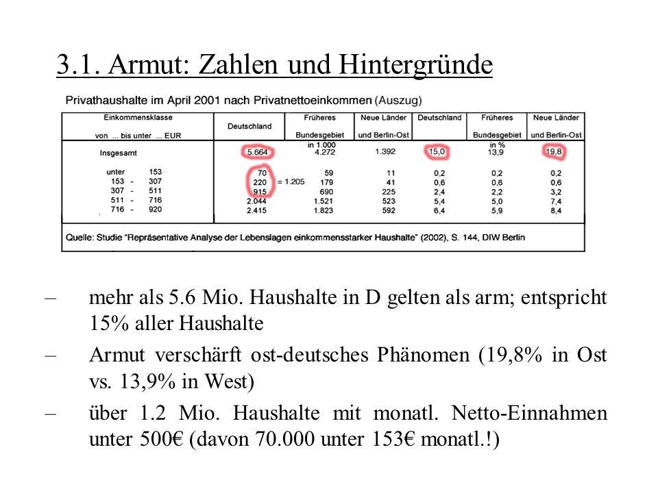 3.1. Armut: Zahlen und Hintergründe –mehr als 5.6 Mio. Haushalte in D gelten als arm; entspricht 15% aller Haushalte –Armut verschärft ost-deutsches P