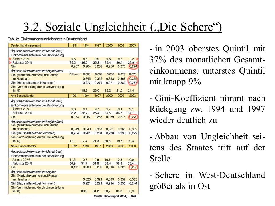 3.2. Soziale Ungleichheit (Die Schere) - in 2003 oberstes Quintil mit 37% des monatlichen Gesamt- einkommens; unterstes Quintil mit knapp 9% - Gini-Ko