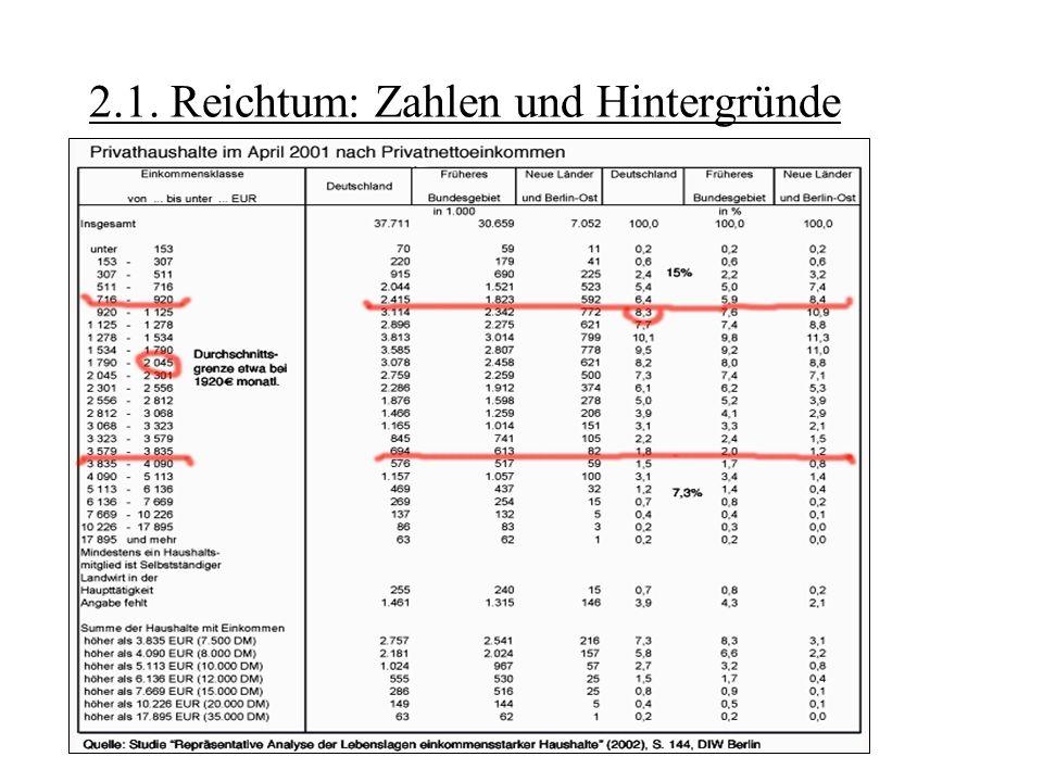 – Tabelle beschreibt Einkommensverteilung der einkommens- starken deutschen Haushalte – ca.