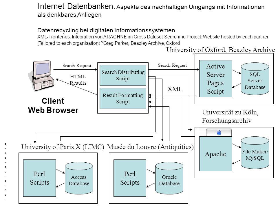 Internet-Datenbanken. Aspekte des nachhaltigen Umgangs mit Informationen als denkbares Anliegen Client Web Browser Search Request XML Search Distribut