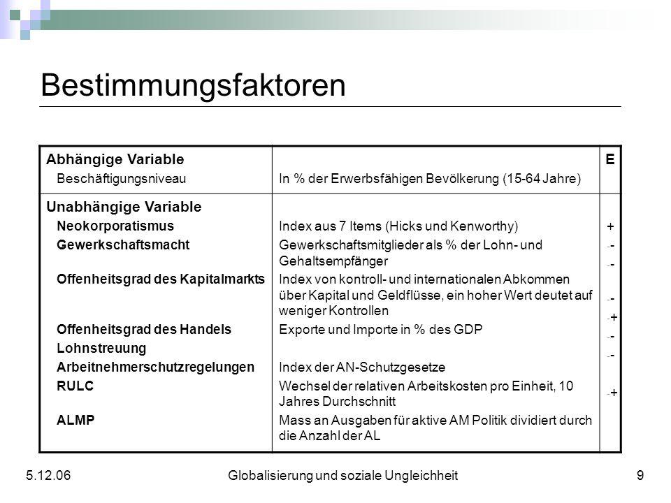 Bestimmungsfaktoren 5.12.06 Globalisierung und soziale Ungleichheit 9 Abhängige Variable BeschäftigungsniveauIn % der Erwerbsfähigen Bevölkerung (15-6