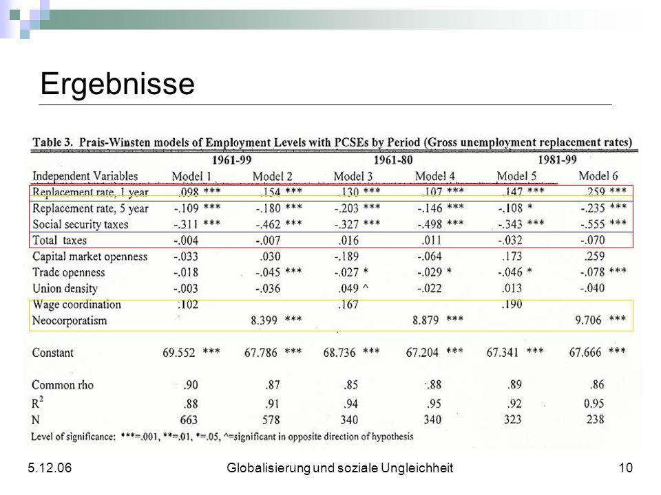 Ergebnisse 5.12.06 Globalisierung und soziale Ungleichheit 10