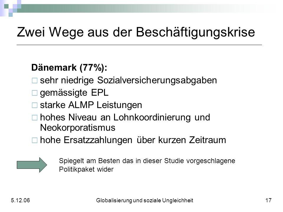 Zwei Wege aus der Beschäftigungskrise Dänemark (77%): sehr niedrige Sozialversicherungsabgaben gemässigte EPL starke ALMP Leistungen hohes Niveau an L