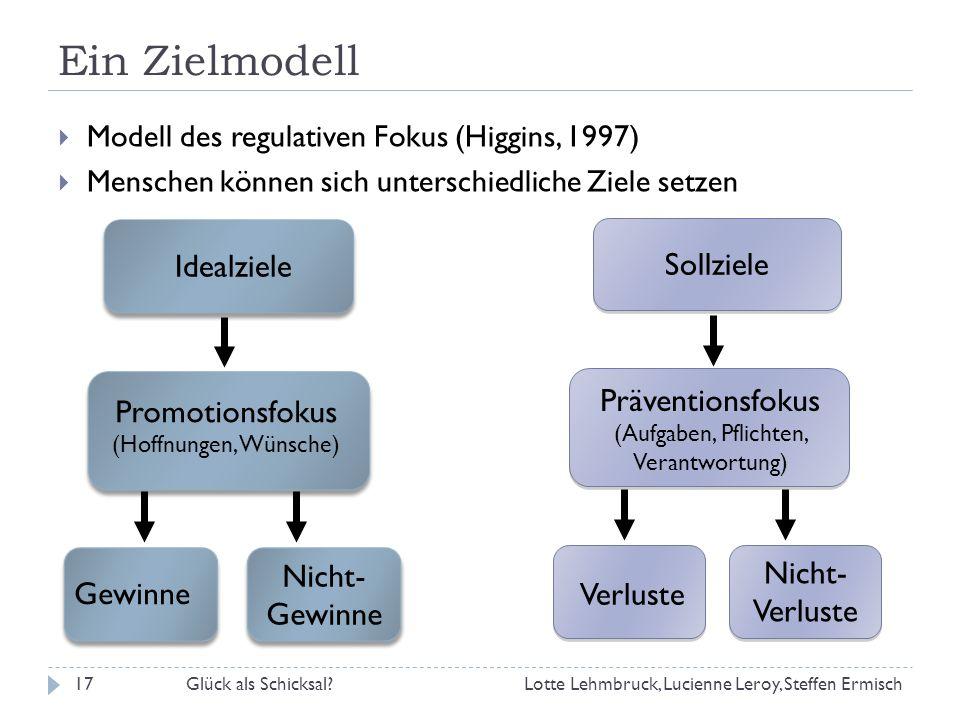 Ein Zielmodell Modell des regulativen Fokus (Higgins, 1997) Menschen können sich unterschiedliche Ziele setzen Idealziele Sollziele Promotionsfokus (Hoffnungen, Wünsche) Präventionsfokus (Aufgaben, Pflichten, Verantwortung) Gewinne Nicht- Gewinne Verluste Nicht- Verluste Lotte Lehmbruck, Lucienne Leroy, Steffen Ermisch17Glück als Schicksal?