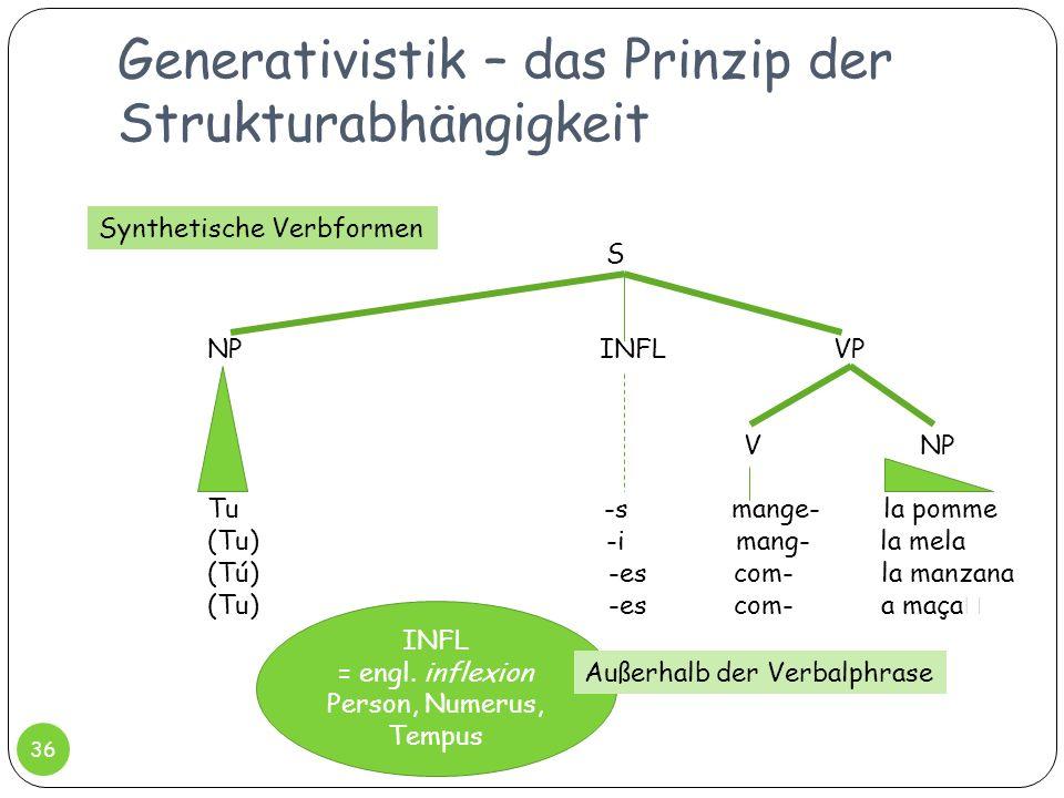Generativistik – das Prinzip der Strukturabhängigkeit 36 S NP INFL VP Tu -s mange- la pomme (Tu) -i mang- la mela (Tú) -es com- la manzana (Tu) -es co