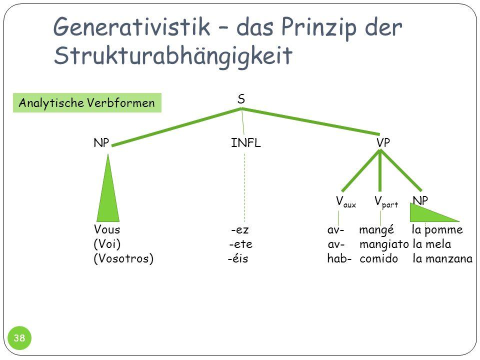 Generativistik – das Prinzip der Strukturabhängigkeit 38 NP INFL VP Vous -ez av- mangé la pomme (Voi) -ete av- mangiato la mela (Vosotros) -éis hab- c