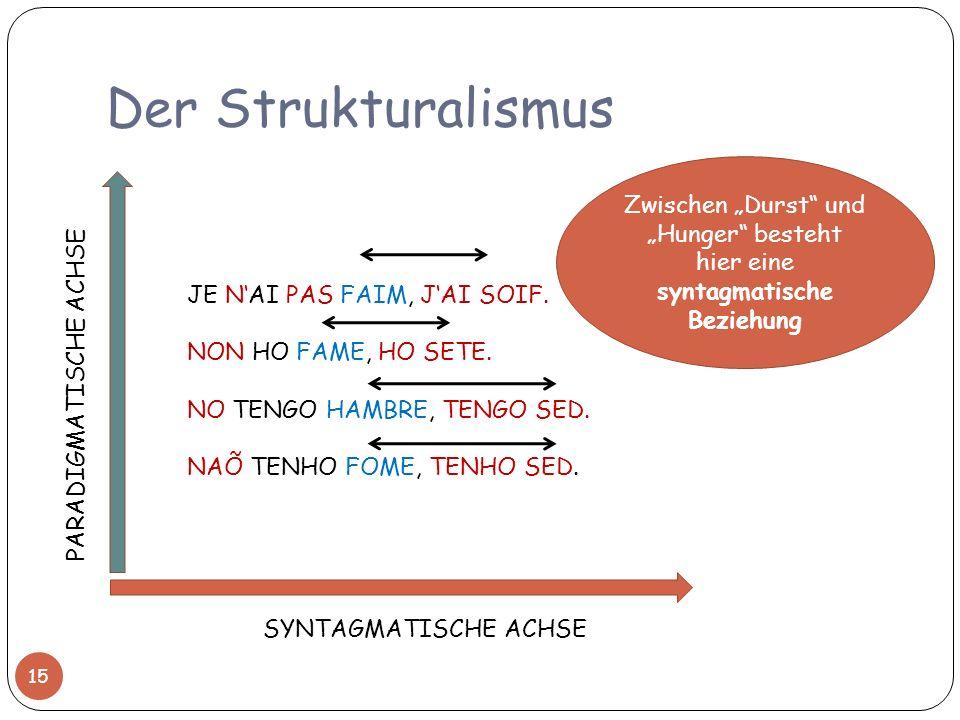 Der Strukturalismus SYNTAGMATISCHE ACHSE PARADIGMATISCHE ACHSE JE NAI PAS FAIM, JAI SOIF. NON HO FAME, HO SETE. NO TENGO HAMBRE, TENGO SED. NAÕ TENHO