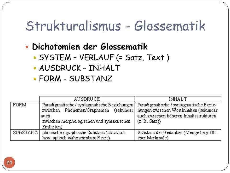 Strukturalismus - Glossematik Dichotomien der Glossematik SYSTEM – VERLAUF (= Satz, Text ) AUSDRUCK – INHALT FORM - SUBSTANZ 24