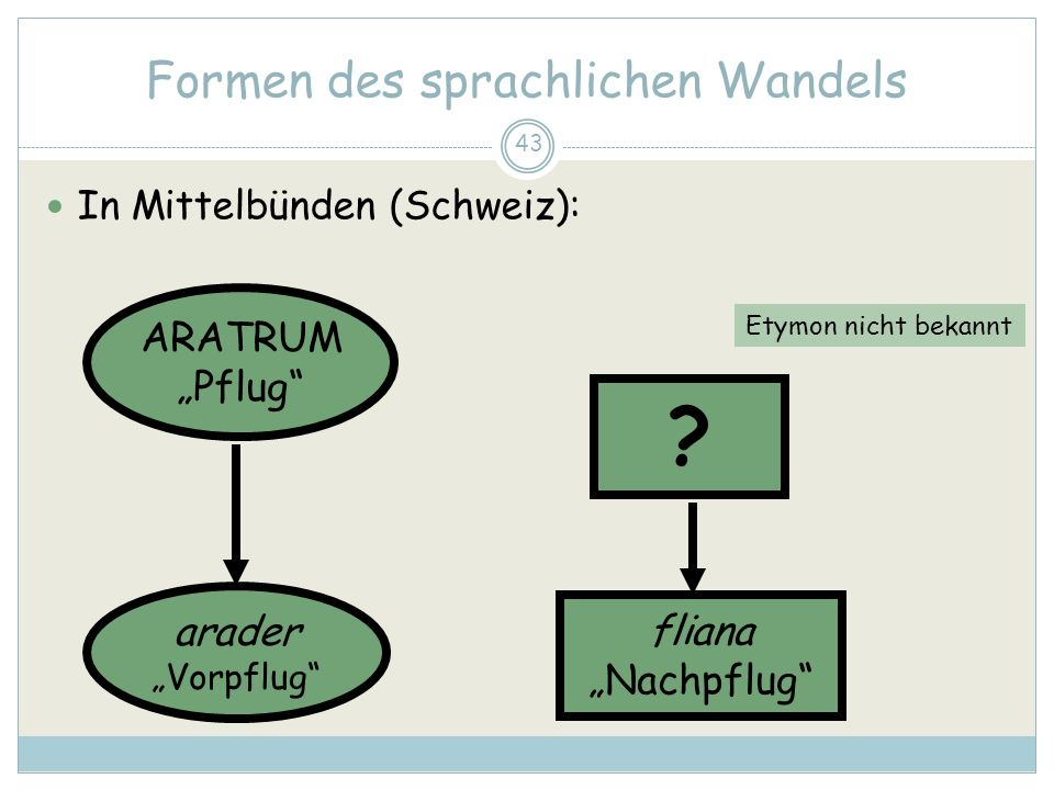43 Formen des sprachlichen Wandels In Mittelbünden (Schweiz): ARATRUM Pflug arader Vorpflug fliana Nachpflug ? Etymon nicht bekannt