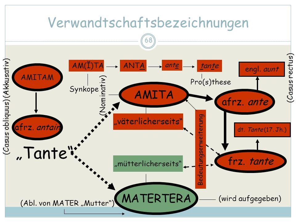 68 Verwandtschaftsbezeichnungen Tante AMITA MATERTERA afrz. ante frz. tante (wird aufgegeben) väterlicherseits mütterlicherseits Bedeutungserweiterung