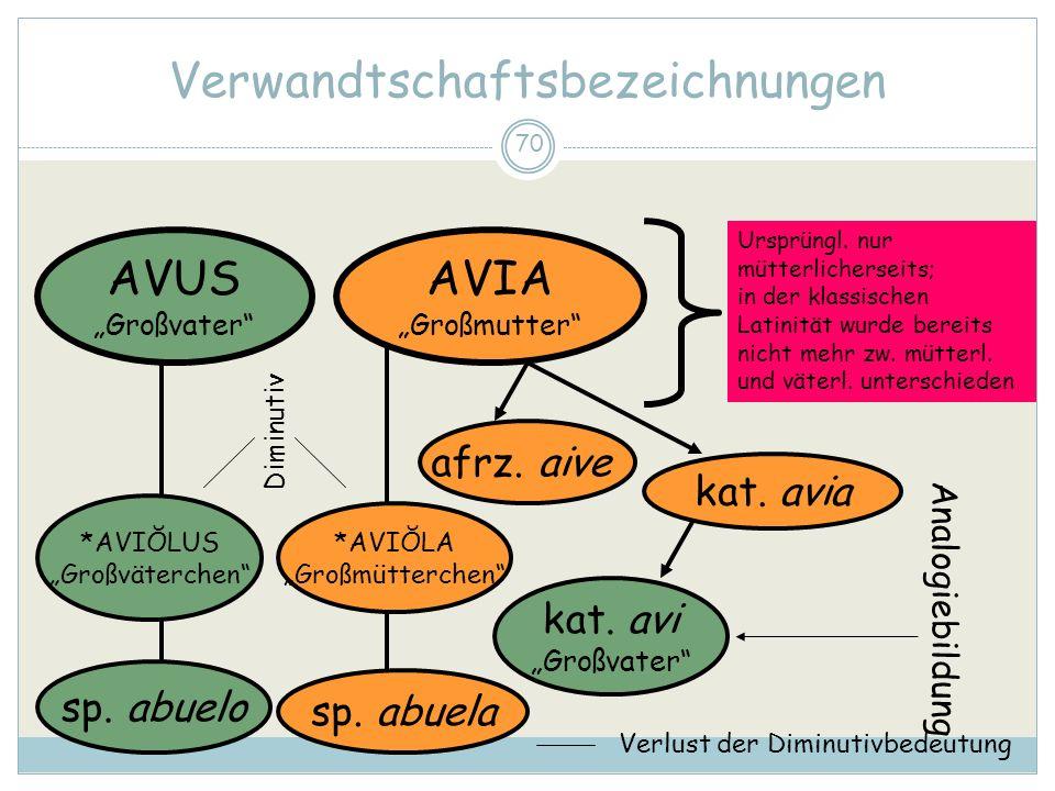 70 Verwandtschaftsbezeichnungen AVUS Großvater AVIA Großmutter Ursprüngl.
