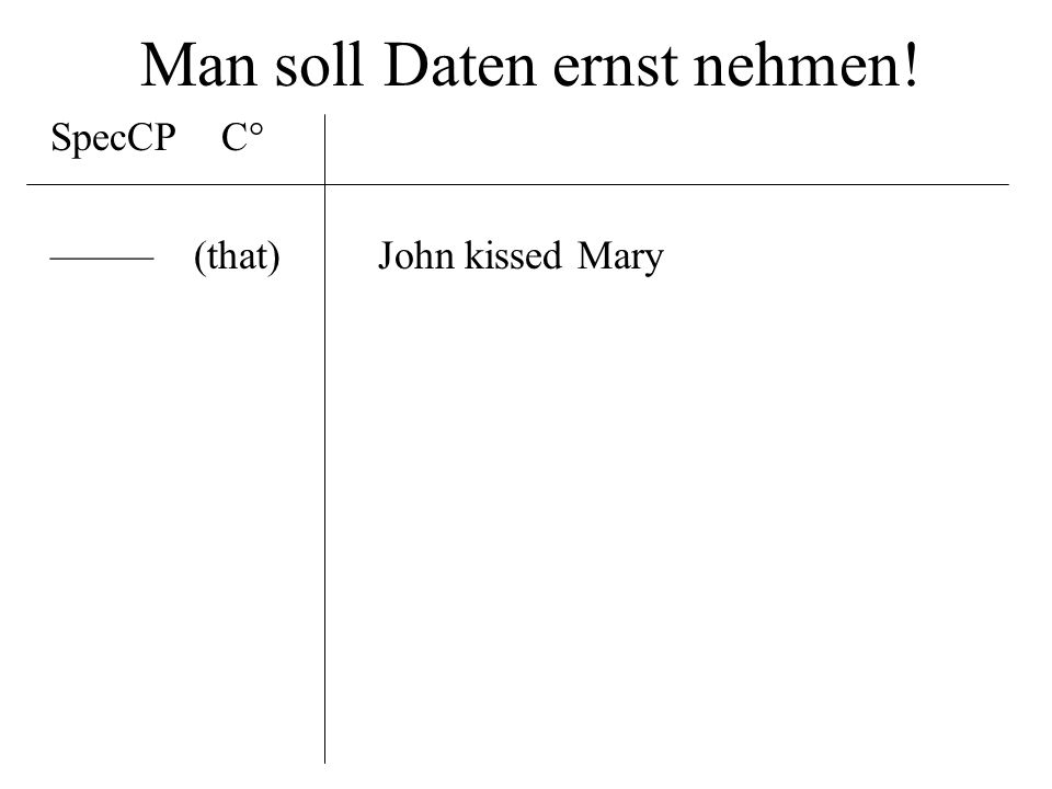Man soll Daten ernst nehmen! SpecCPC° ––––– (that) John kissed Mary who(m) –––John kissed