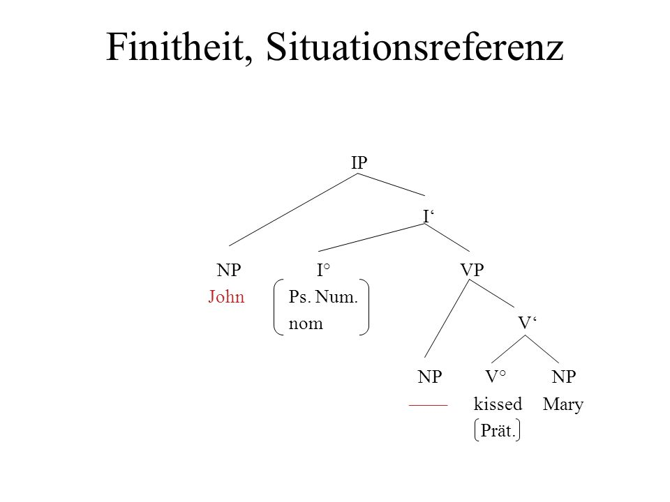 Finitheit, Situationsreferenz IP I NP I° VP John Ps.