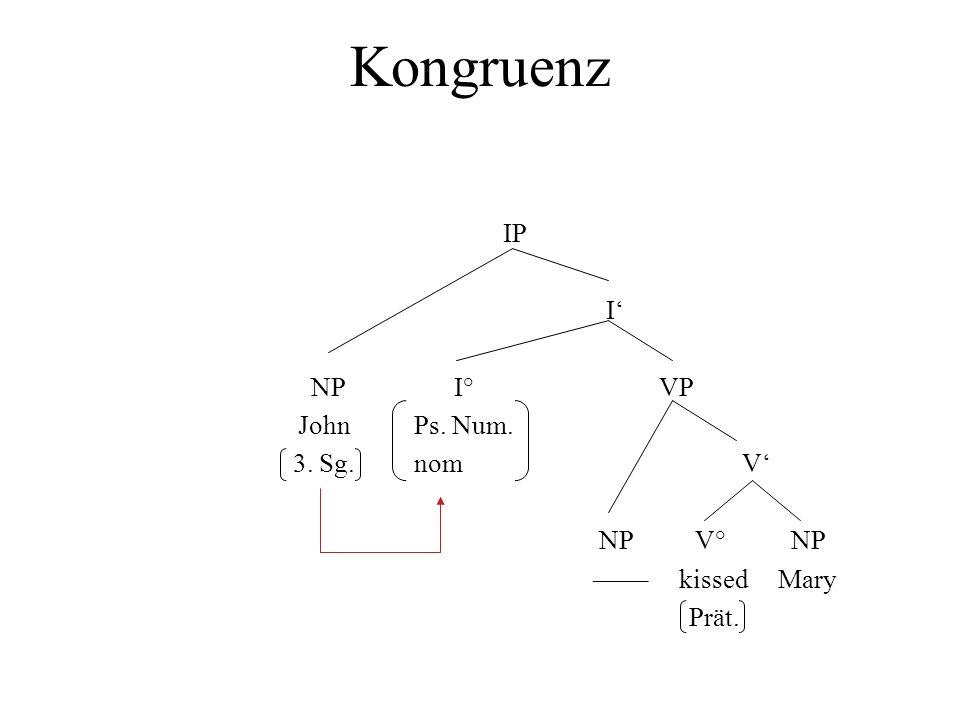 Kongruenz IP I NP I° VP John Ps. Num. 3. Sg. nom V NP V° NP –––– kissed Mary Prät.