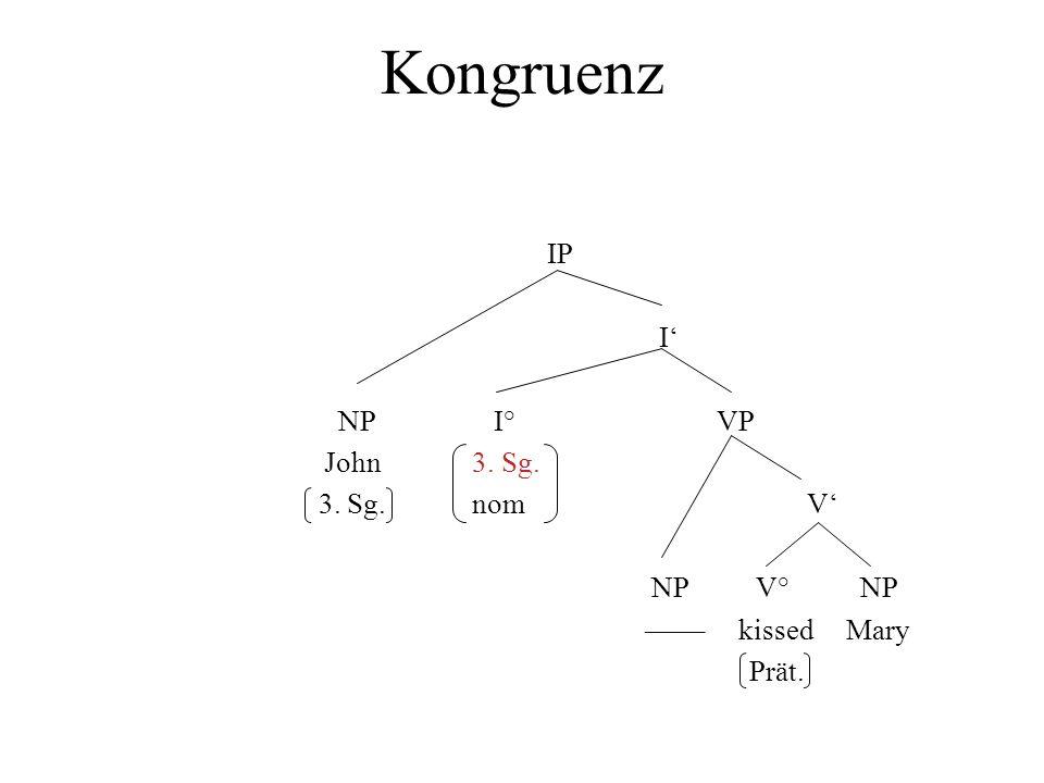 Kongruenz IP I NP I° VP John 3. Sg. 3. Sg. nom V NP V° NP –––– kissed Mary Prät.