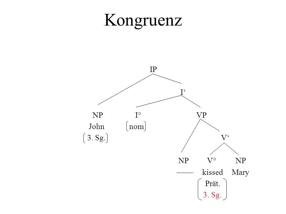 Kongruenz IP I NP I° VP John nom 3. Sg. V NP V° NP –––– kissed Mary Prät. 3. Sg.