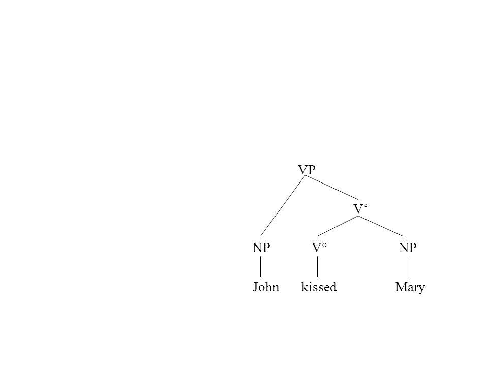 VP V NP V° NP John kissedMary