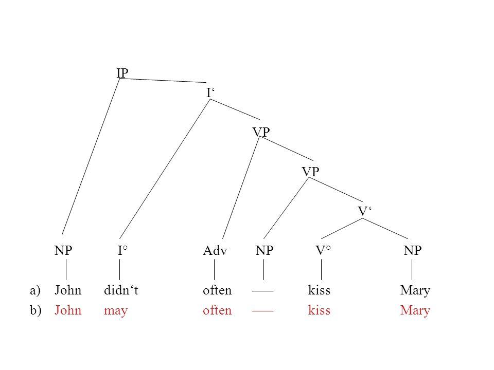 IP I VP V NP I° Adv NP V° NP a)Johndidntoften––– kissMary b) Johnmayoften––– kissMary