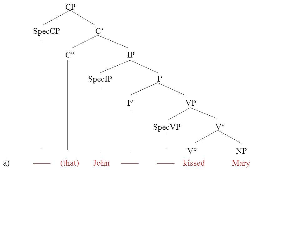 CP SpecCP C C° IP SpecIP I I° VP SpecVP V V° NP a)–––– (that) John –––– ––––kissed Mary