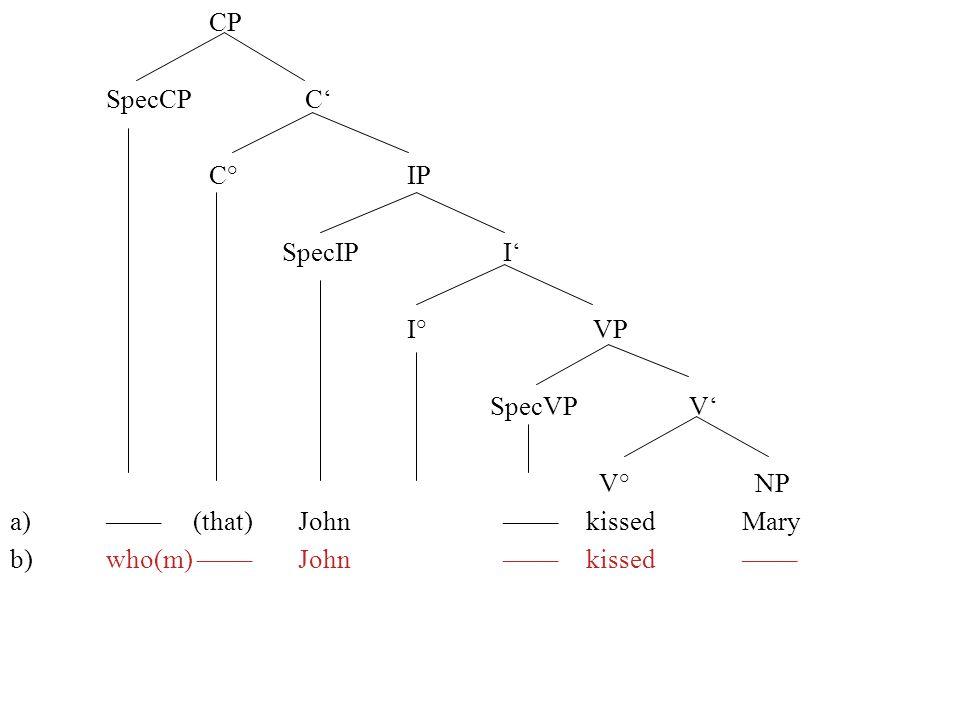 CP SpecCP C C° IP SpecIP I I° VP SpecVP V V° NP a)–––– (that) John ––––kissed Mary b)who(m) ––––John ––––kissed ––––