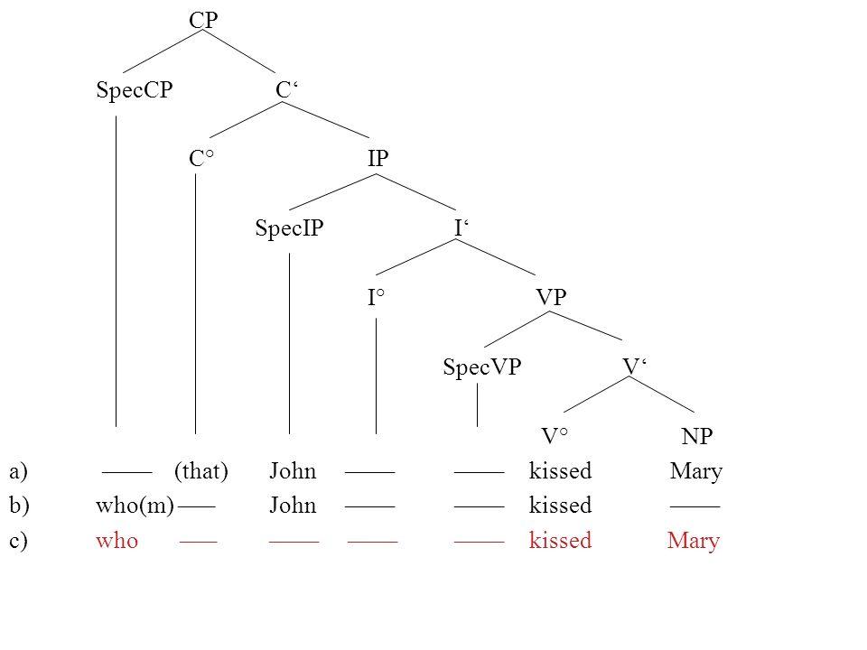 CP SpecCP C C° IP SpecIP I I° VP SpecVP V V° NP a) –––– (that) John –––– ––––kissed Mary b)who(m) –––John –––– ––––kissed –––– c)who ––– –––– –––– –––