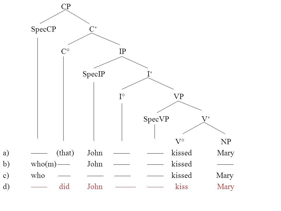 CP SpecCP C C° IP SpecIP I I° VP SpecVP V V° NP a)–––– (that) John –––– ––––kissed Mary b)who(m) –––John –––– ––––kissed –––– c)who ––– –––– –––– ––––