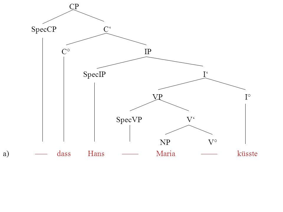 CP SpecCP C C° IP SpecIP I VP I° SpecVP V NP V° a) ––– dassHans –––– Maria–––– küsste