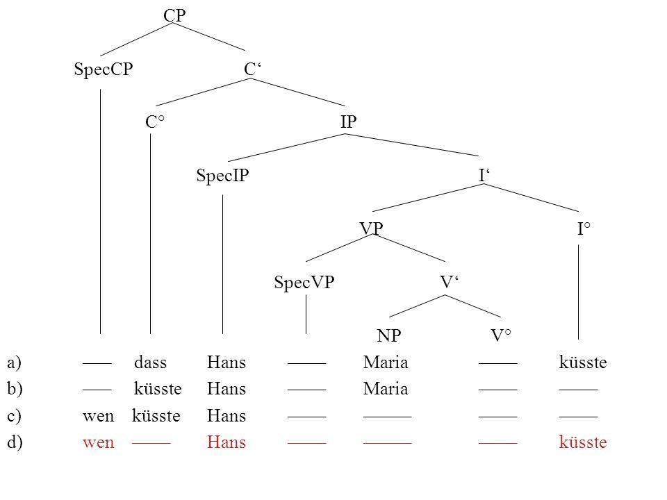 CP SpecCP C C° IP SpecIP I VP I° SpecVP V NP V° a) ––– dassHans –––– Maria –––– küsste b) ––– küsste Hans –––– Maria –––– –––– c) wen küssteHans ––––